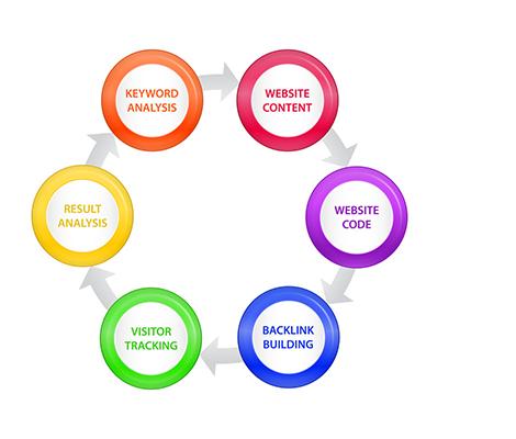 SEO - Search Engine Optimization Process
