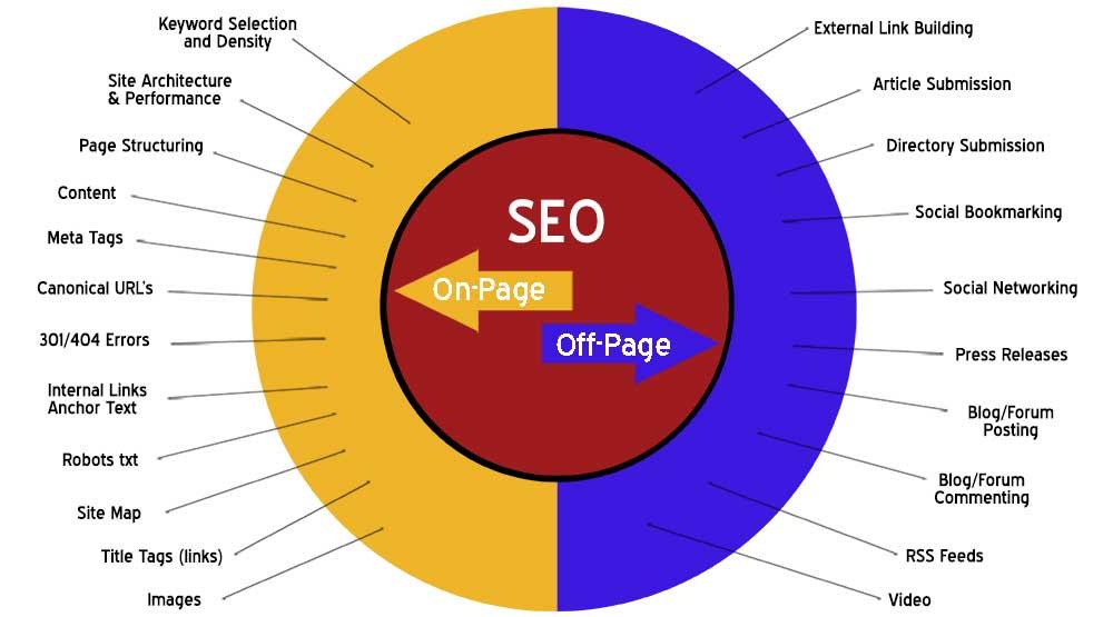 Windsor SEO Company providing Organic Search Engine Optimization Services